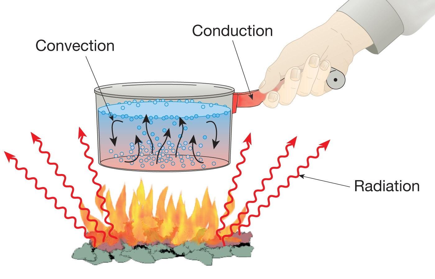 روش های انتقال گرما — به زبان ساده