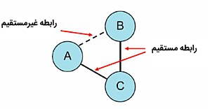 indirect and direct networking
