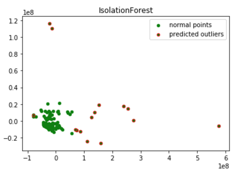 isolation forest and anomal points