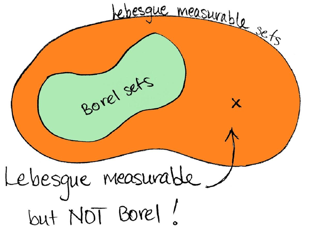 اندازه لبگ در نظریه اندازه | به زبان ساده