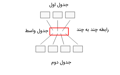 many to many relation in databases
