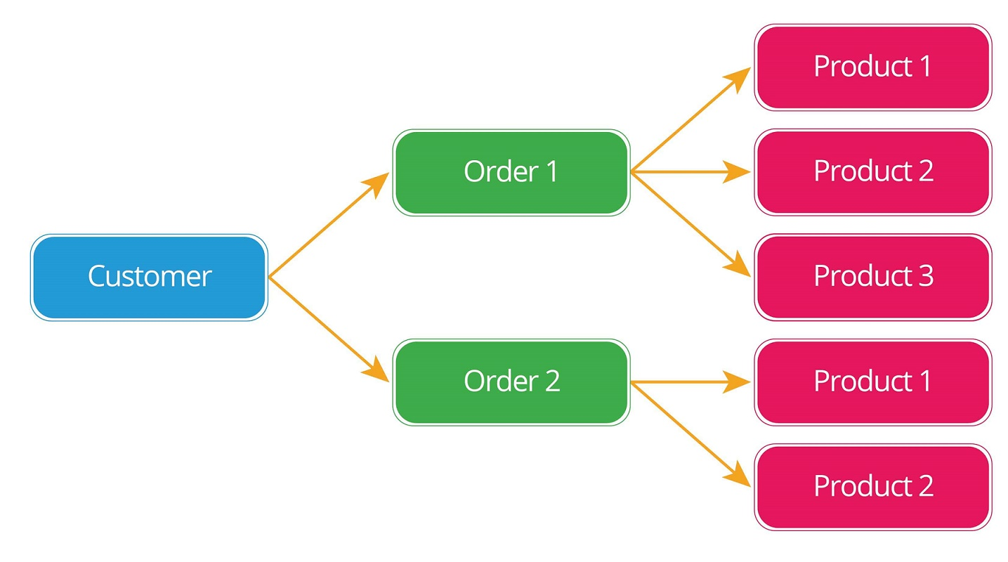رابطه در پایگاه داده | به زبان ساده