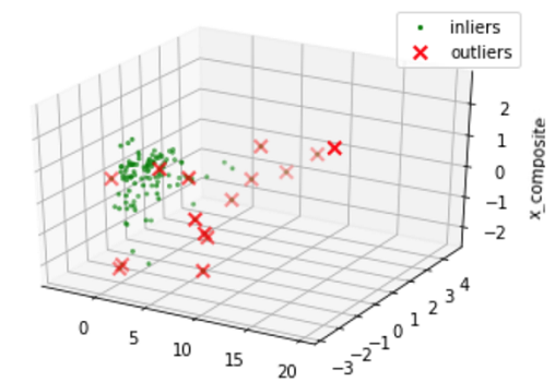 outliers in 3d plot
