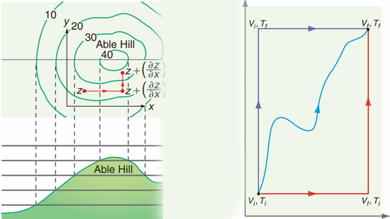 توابع حالت و اهمیت آنها در انرژی درونی — از صفر تا صد