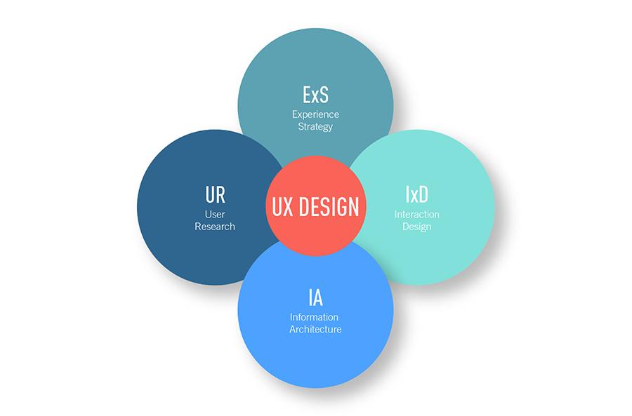 طراحی UX