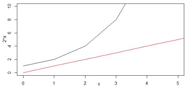 power plot of 2^x
