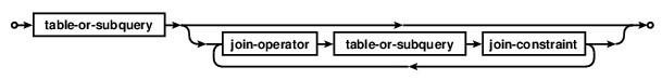 دیتابیس SQLite