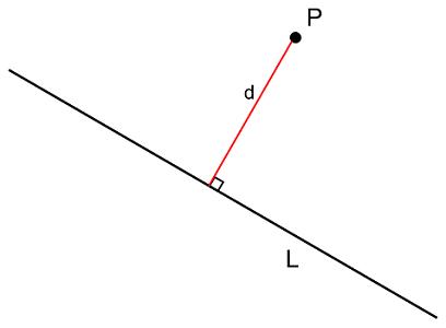 فاصله نقطه از خط