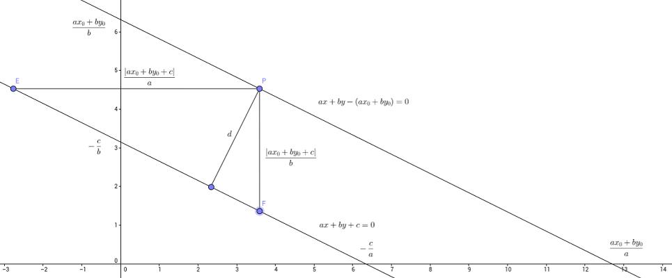 اثبات فرمول فاصله نقطه از خط