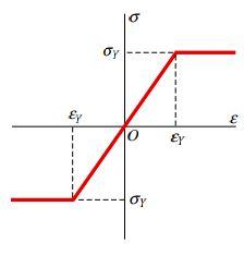 نمودار ایده آل تنش کرنش برای مواد الاستوپلاستیک