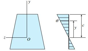 توزیع تنش در یک تیر الاستوپلاستک