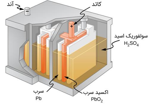 واکنش شیمیایی در باتری