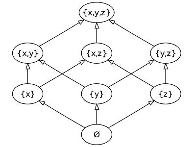 Hasse diagram of powerset of 3