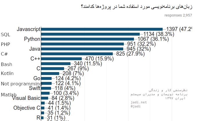 بازار کار پایتون   درآمد برنامه نویس پایتون در ایران و جهان