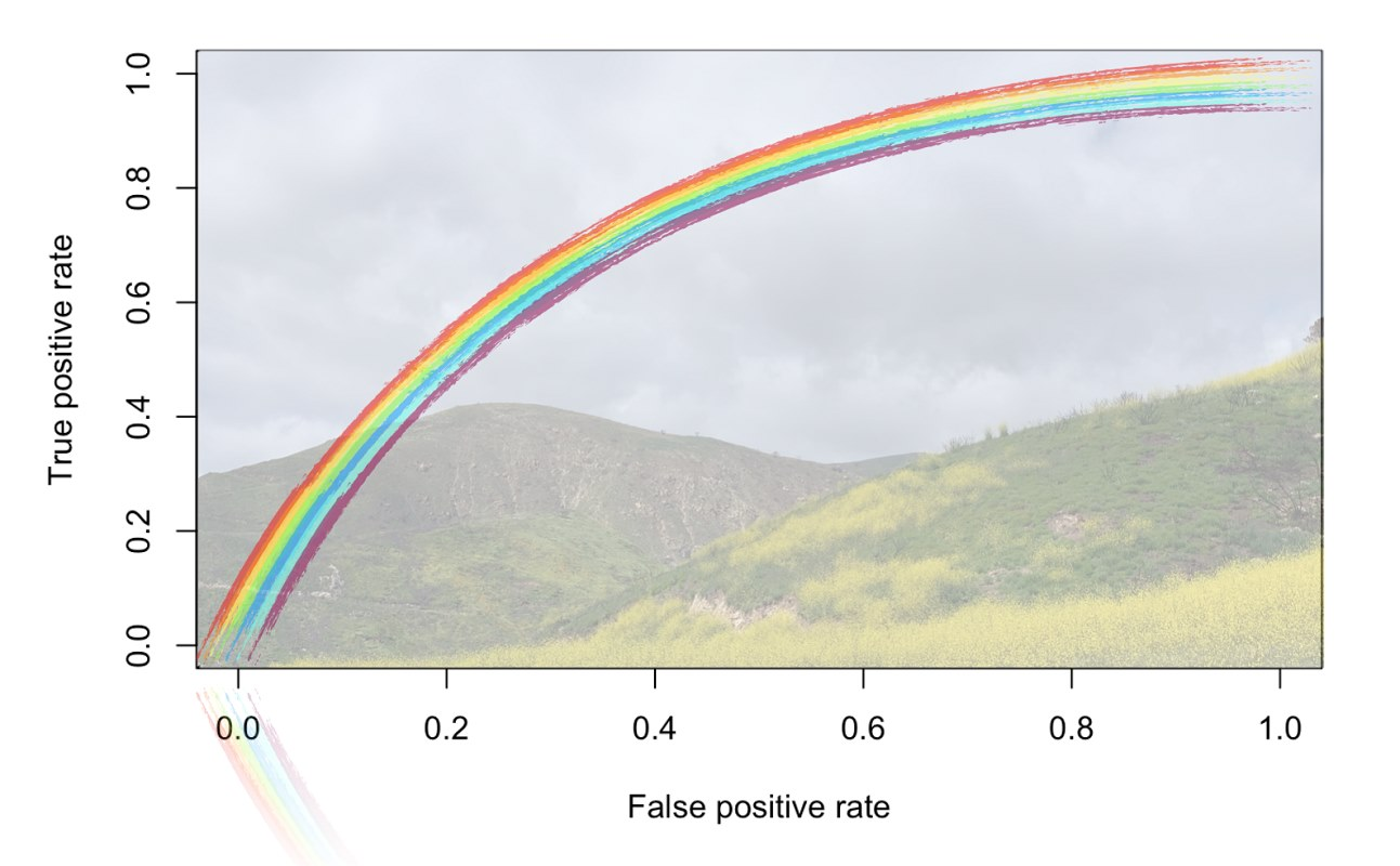 منحنی ROC و کاربردهای آن — به زبان ساده