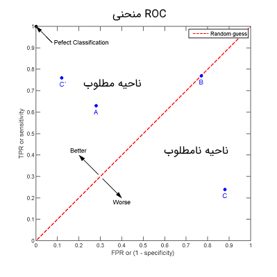 ROC space