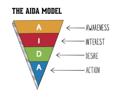 مدل AIDA