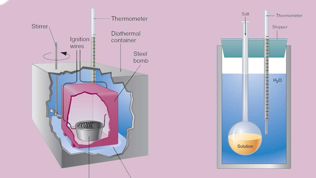 تعیین تغییرات انرژی درونی و آنتالپی در آزمایشگاه — از صفر تا صد