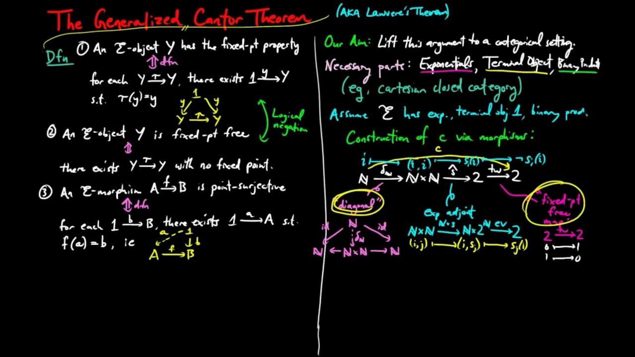 قضیه کانتور در نظریه مجموعه   به زبان ساده