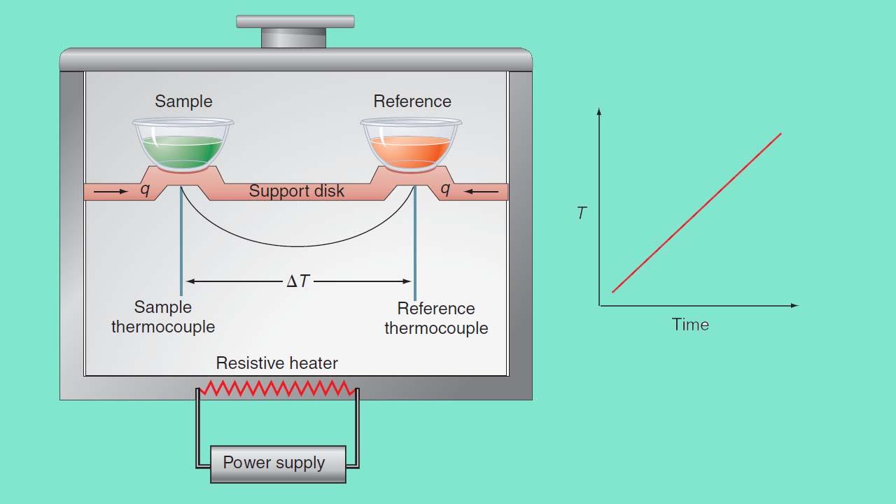 گرماسنجی روبشی تفاضلی (DSC) | به زبان ساده