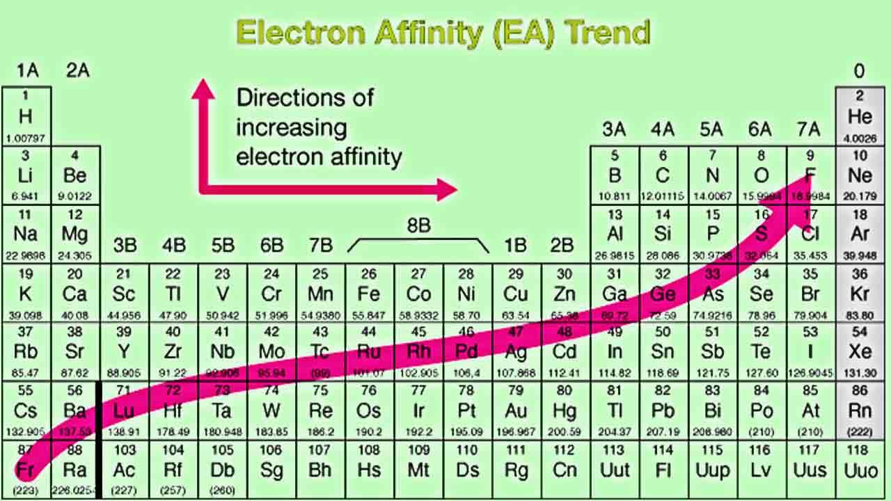 الکترون خواهی در شیمی | به زبان ساده
