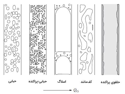 مکانیک سیالات دوفازی