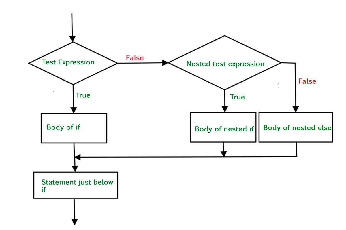 فرمول چند شرطی در اکسل — به زبان ساده