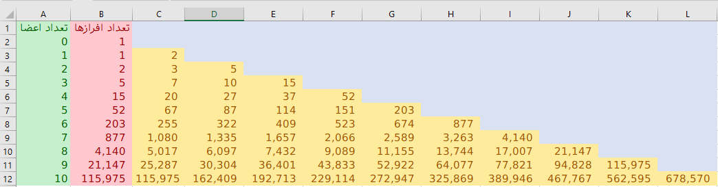 partition number and Bell number