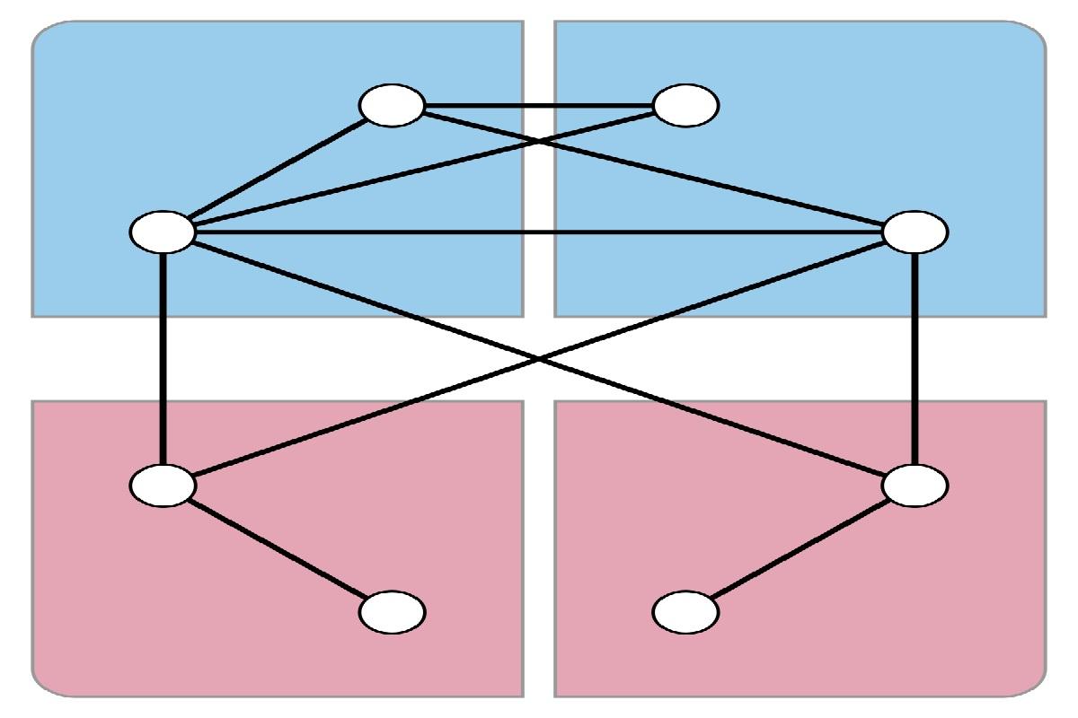 رابطه هم ارزی و افراز مجموعه | به زبان ساده