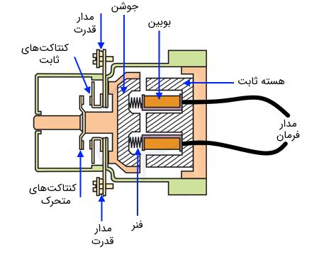ساختار کنتاکتور