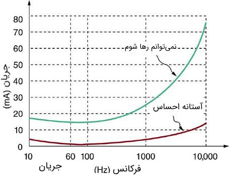 نمودار شوک الکتریکی