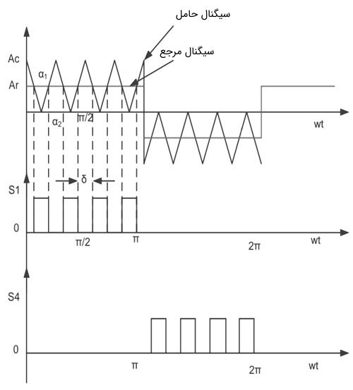 مدولاسیون پهنای پالس چندگانه (MPWM)