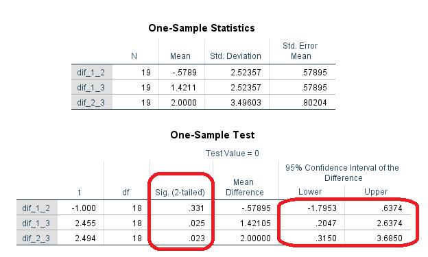 One sample statistics
