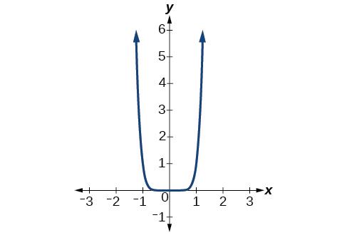 نمودار $$ f ( x ) = x ^ 8 $$