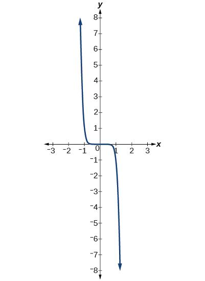 نمودار $$ f ( x ) = - x^ 9 $$