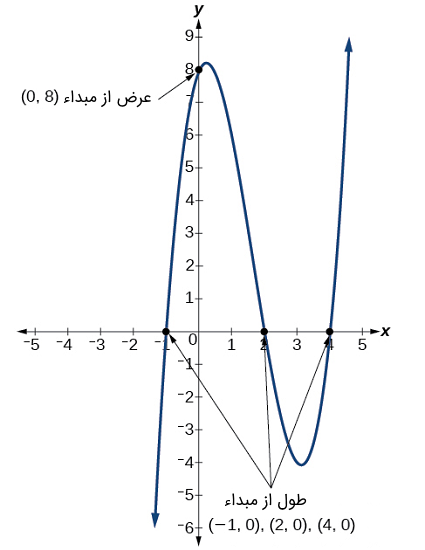 نمودار تابع $$f(x)=(x-2)(x+1)(x-4) $$