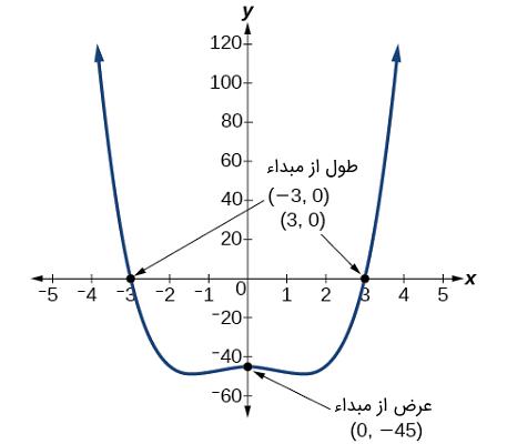 نمودار تابع $$f(x)=x^4-4x^2-45 $$
