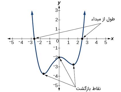 نمودار یک چندجملهای درجه زوج