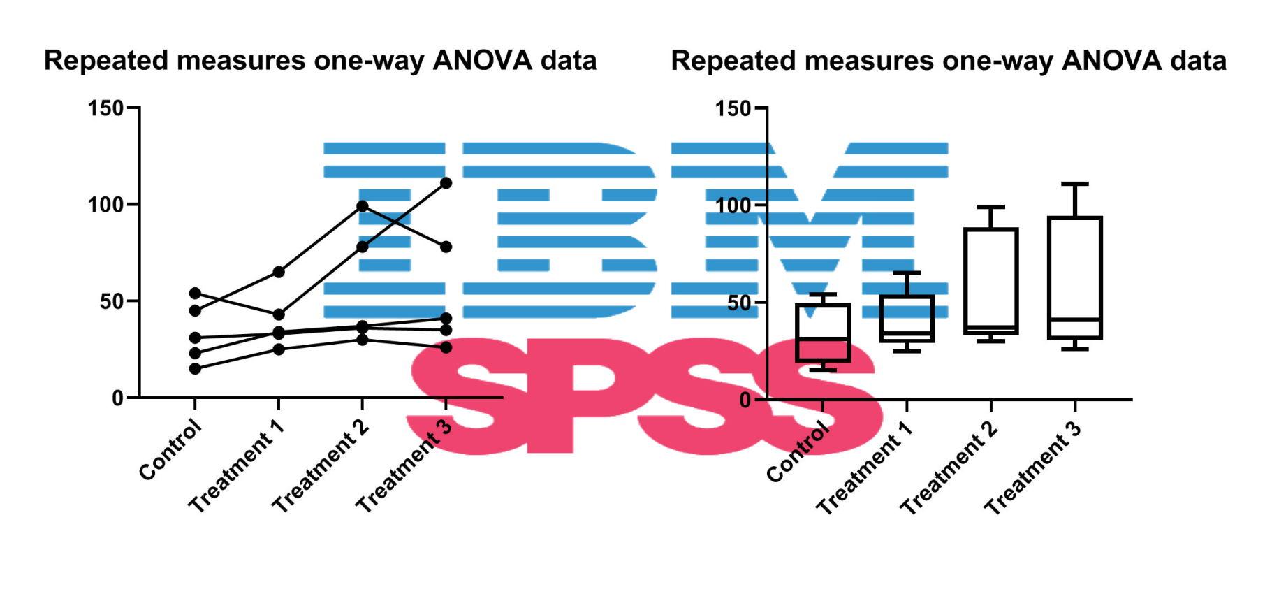 تحلیل واریانس اندازه مکرر یک طرفه در SPSS | راهنمای گام به گام