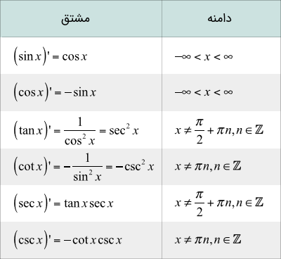 جدول مشتق توابع مثلثاتی