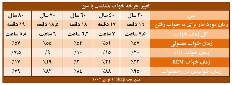 جدول تغییرات چرخه خواب در سنین مختلف