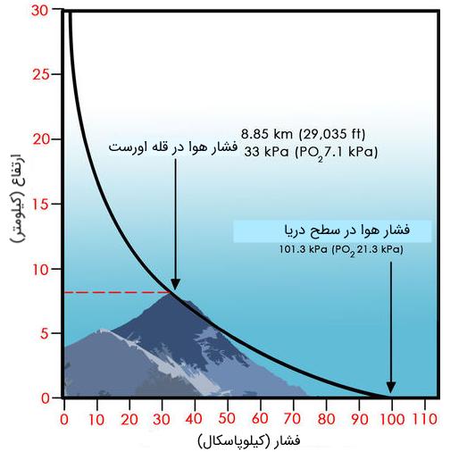تغییرات فشار جو برحسب ارتفاع