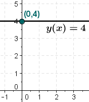 constant function at 4