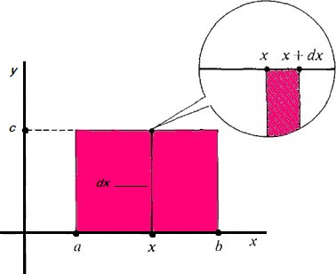 constant function integration