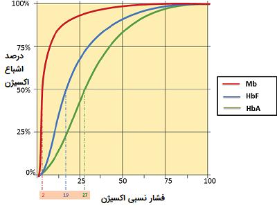 نمودار اشباع اکسیژن هموگلوبین