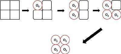 اتصال اکسیژن به هموگلوبین