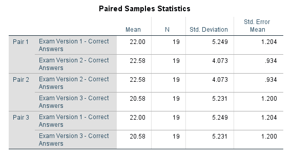 output paired samples statistics