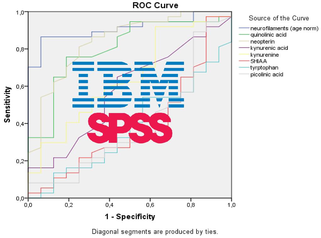 منحنی ROC در SPSS — راهنمای کاربردی