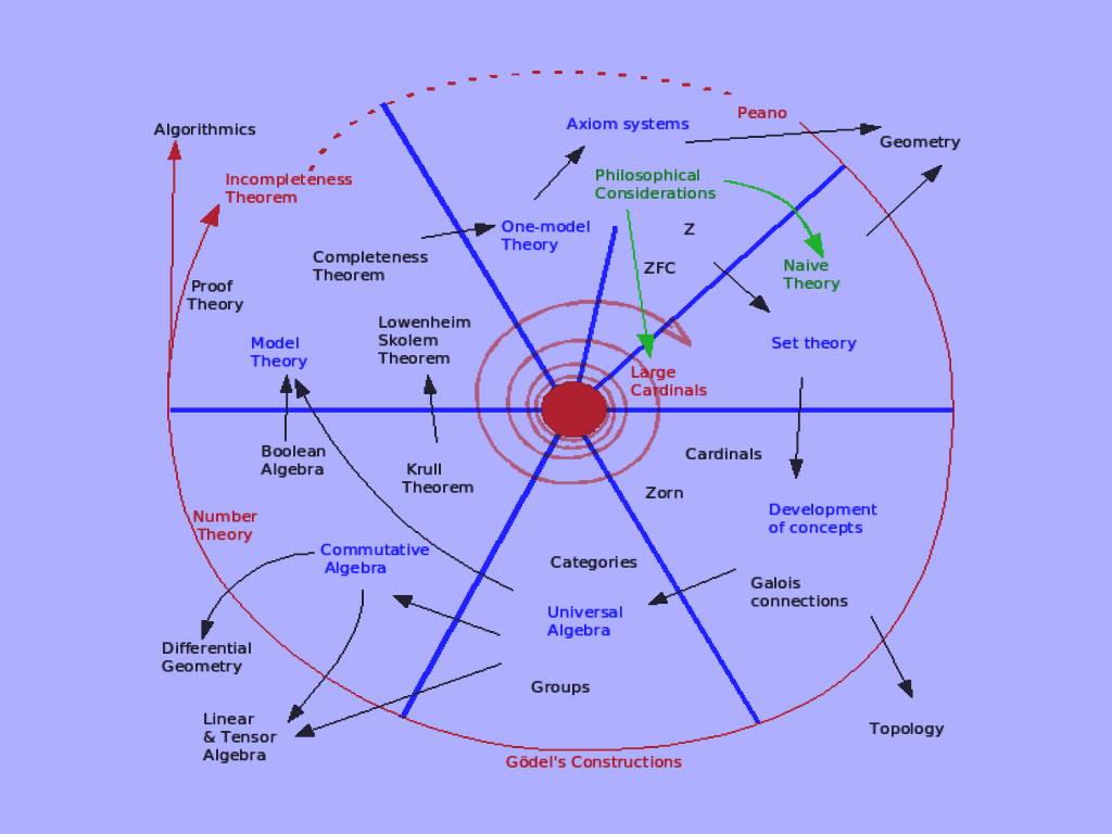 نظریه مجموعه در ریاضیات | مفاهیم اولیه و کاربردها