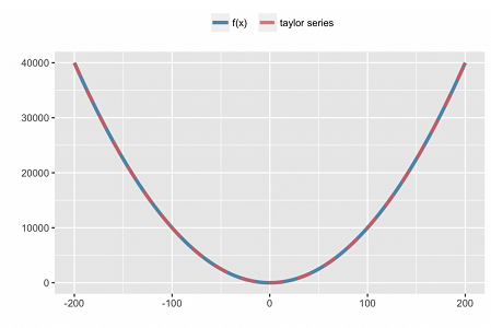 taylor and function approximation